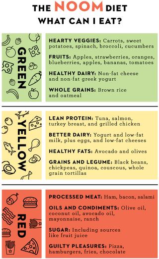 Noom Diet Plan Chart